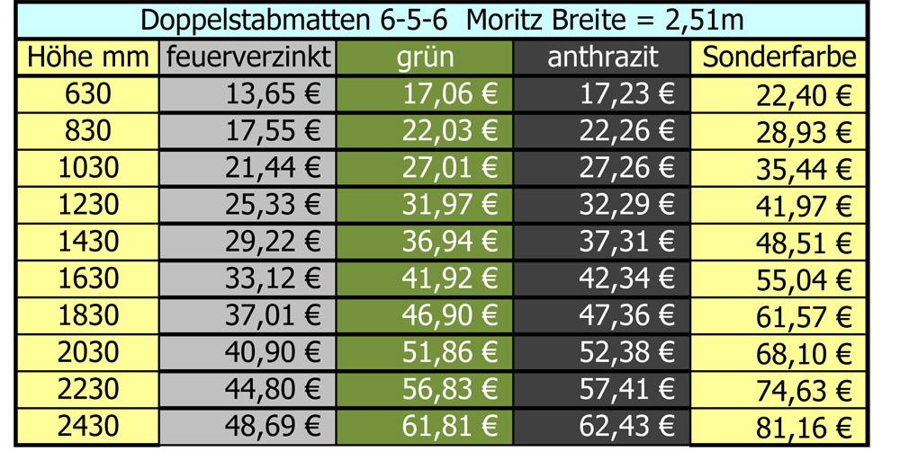 Preise Doppelstabmattenzaun Komplettset